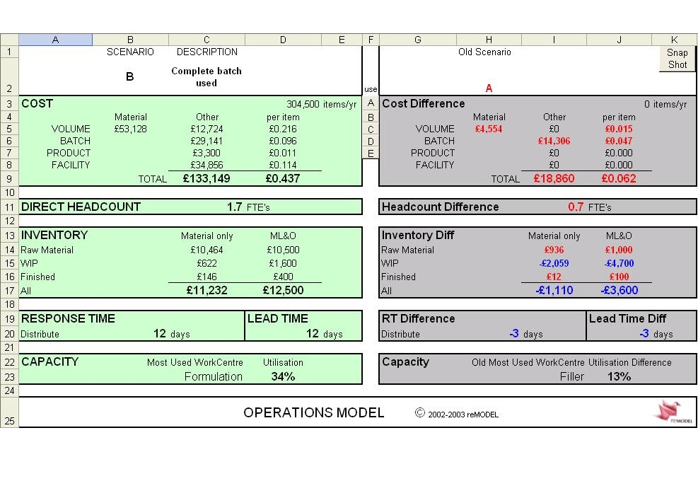 Operations Model dashboard