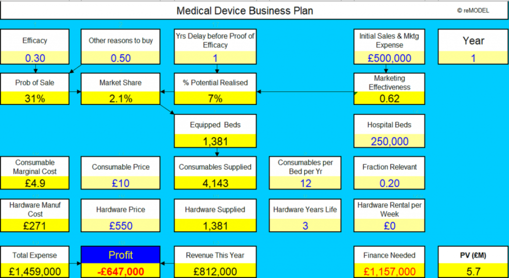 Medical Device Business Plan
