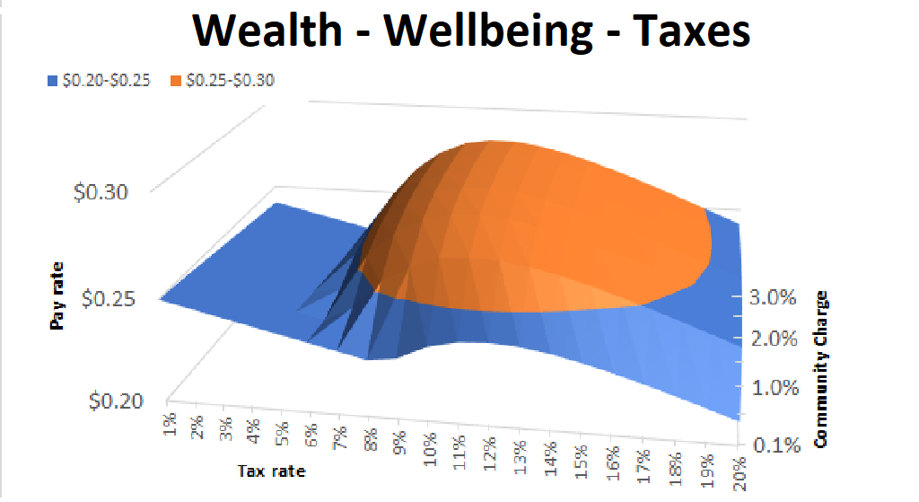 Effect of Taxes on Wellbeing and Pay
