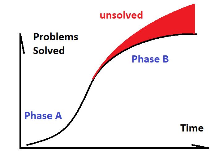 Phase B Paradigm