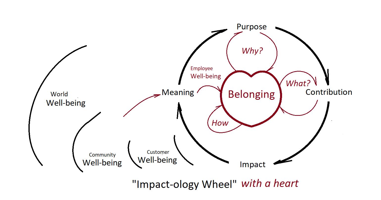 Impactology Wheel